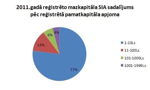2011.gadā reģistrētās mazkapitāla SIA