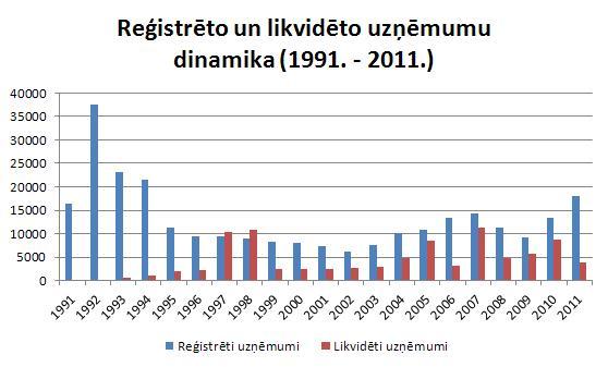 2011.gadā reģistrēto un likvidēto uzņēmumu skaits