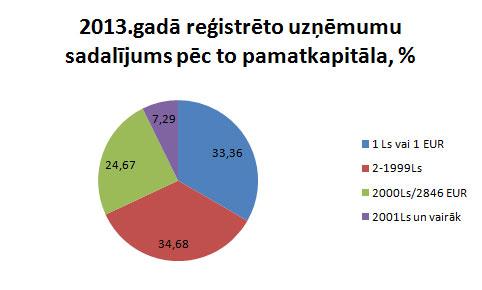 2013.gada uzņēmumu pamatkapitāls
