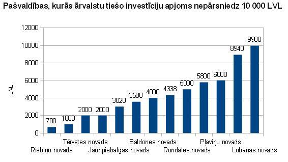 Ārvalstu tiešās investīcijas pašvaldībās