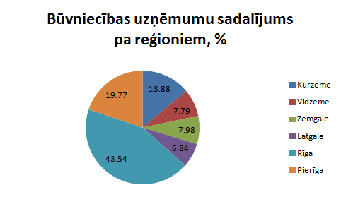 Būvniecības uzņēmumu sadalījums pa reģioniem