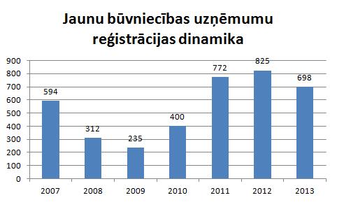 Jaunu būvniecības uzņēmumu reģistrācijas dinamika
