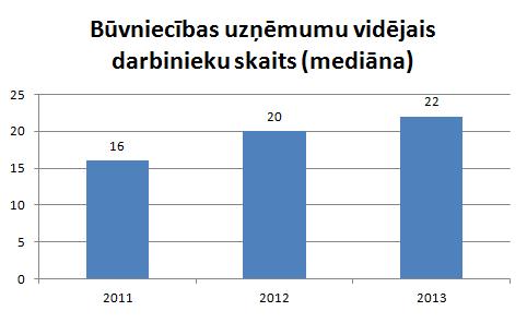 Darbinieku skaits būvniecības uzņēmumos
