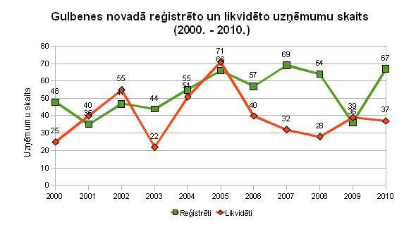 Gulbenes novadā reģistrēto un likvidēto uzņēmumu skaits