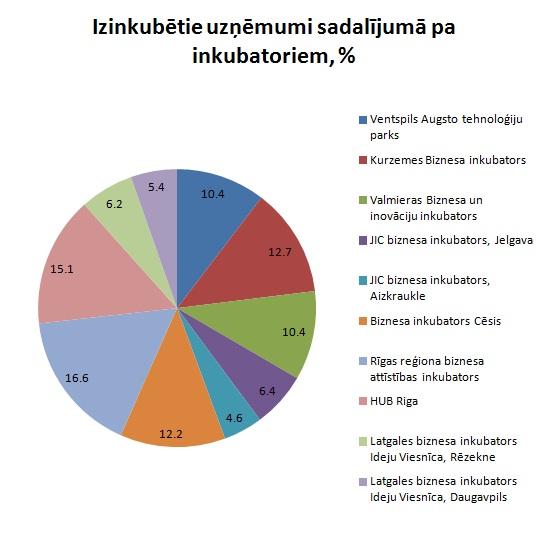 Inkubatoru uzņēmumi reģionos