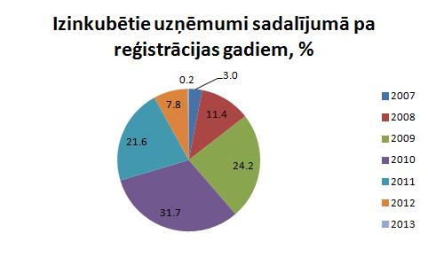 Inkubatoru uzņēmumu reģistrācijas gadi