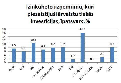 Ārvalstu investīcijas inkubatoru uzņēmumos