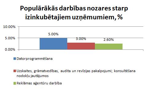 Populārākās darbības nozares starp inkubatoru uzņēmumiem