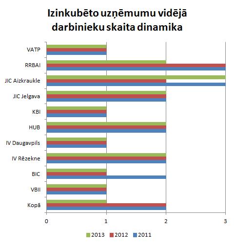 Darbinieku skaits inkubatoru uzņēmumos