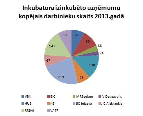 Kopējais darbinieku skaits inkubatoru uzņēmumos