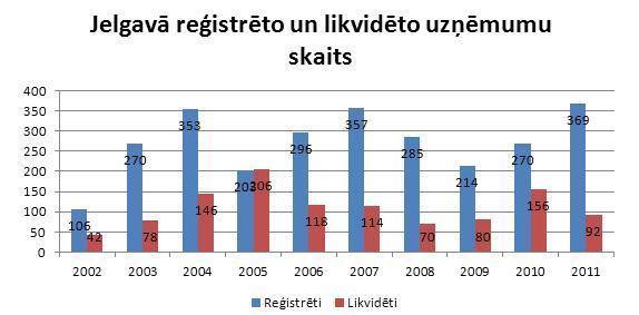 Jelgavā reģistrētie un likvidētie uzņēmumi