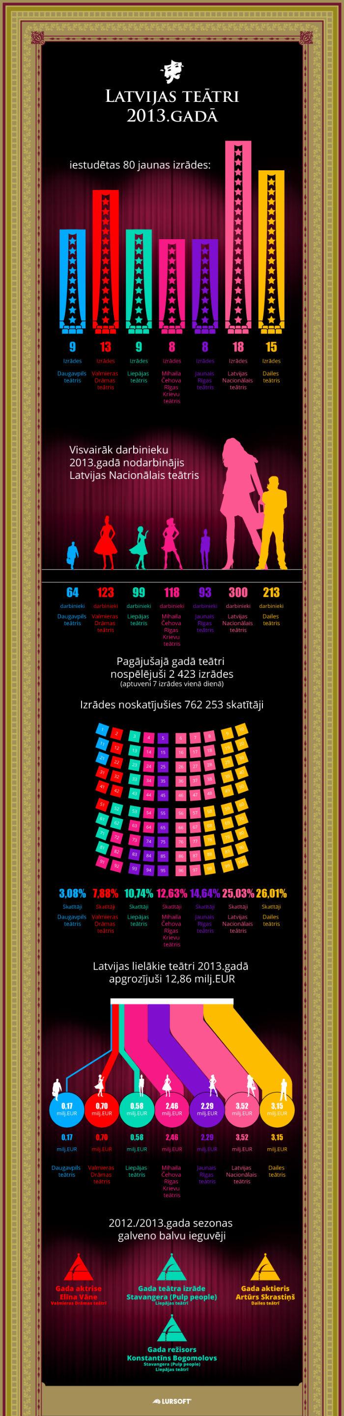 Latvijas teātri 2013.gadā