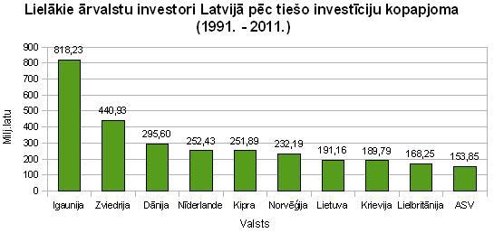 Lielākie ārvalstu investori Latvijā