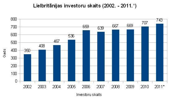 Lielbritānijas investoru skaits