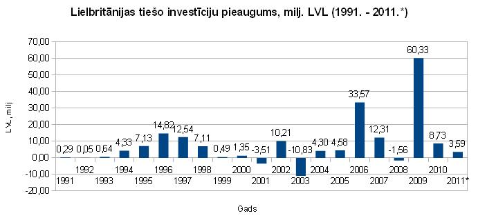 Lielbritānijas tiešo investīciju pieaugums