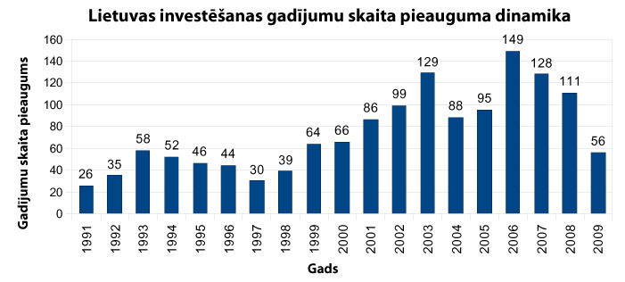 Lietuvas investēšanas gadījumu skaita pieauguma dinamika
