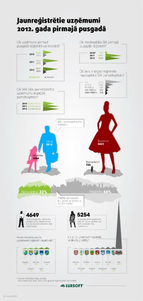 Jaunreģistrētie uzņēmumi 2012.gadā