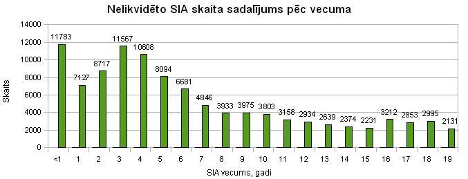 Nelikdivēto SIA skaita sadalījums pēc vecuma