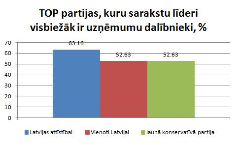 Partijas, kuru līderi visbiežāk ir uzņēmumu dalībnieki