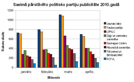 Saeimā pārstāvēto politisko partiju publicitāte 2010.gadā