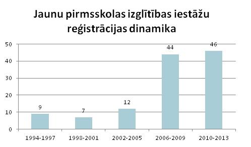 PII reģistrācijas dinamika