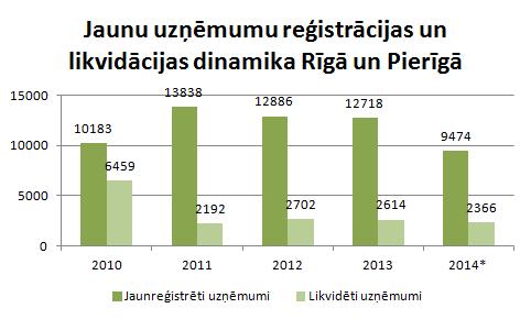 Rīgā un Pierīgā reģistrēto uzņēmumu dinamika