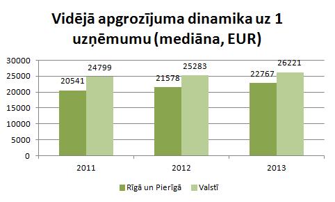 Rīgas un Pierīgas uzņēmumu vidējais apgrozījums