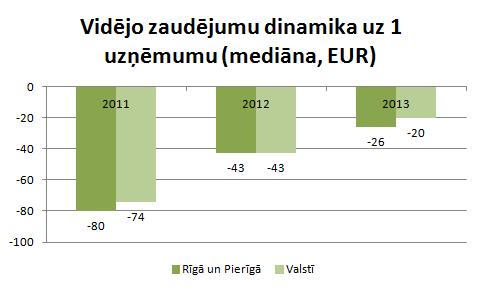 Rīgas un Pierīgas uzņēmumu vidējie zaudējumi