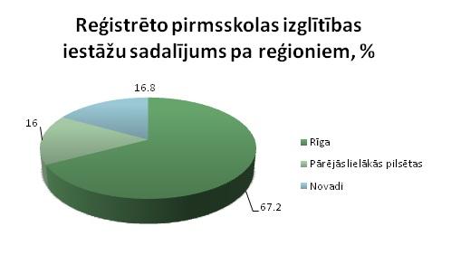 Reģistrēto PII sadalījums pa reģioniem