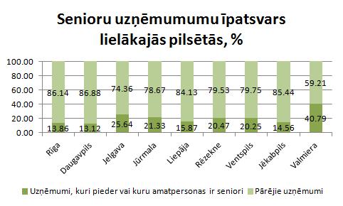 Senioru īpatsvars lielajās pilsētās