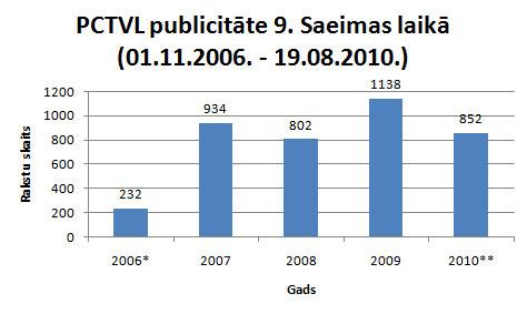 PCTVL publicitāte 9. Saeimas laikā