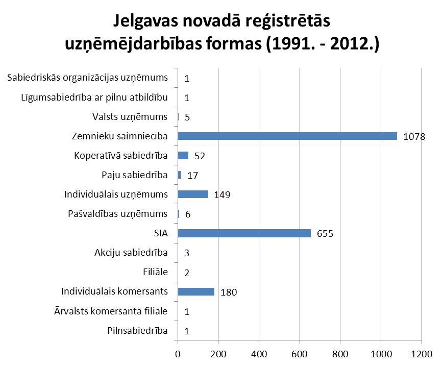 Uzņēmējdarbības formas Jelgavas novadā