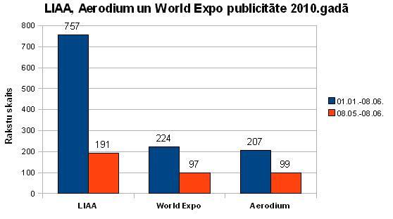 liaa, aerodium un world expo publicitate 2010.gada