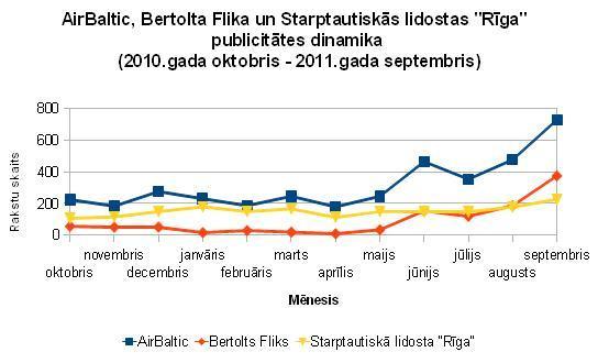 AirBaltic, Bertolta Flika, lidostas Rīga publicitāte