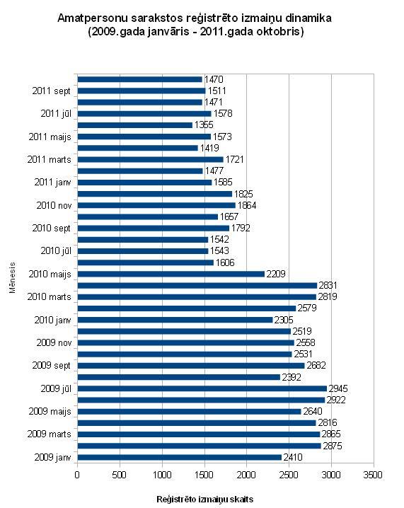 Amatpersonu sarakstos reģistrēto izmaiņu skaits