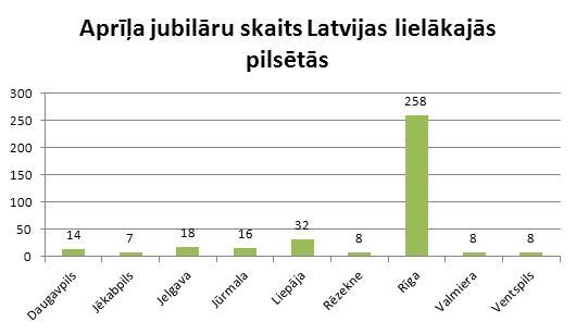 Aprīļa jubilāri Latvijas lielākajās pilsētās