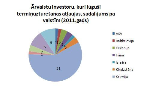 Ārvalstu investori, kuri lūguši termiņuzturēšanās atļaujas