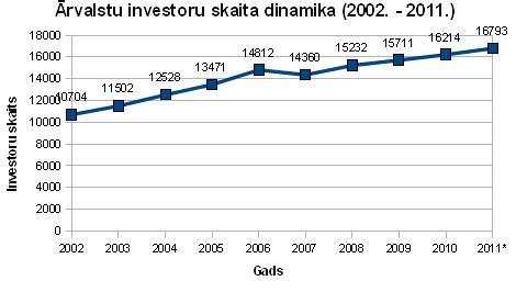 Ārvalstu investoru skaita dinamika