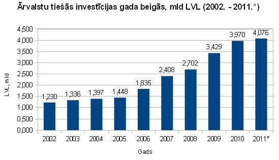 Ārvalstu tiešās investīcijas Latvijā