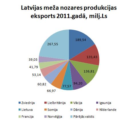 Mežrūpniecības eksportvalstis