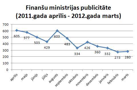 Finanšu ministrijas publicitāte