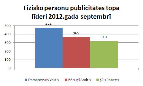 Lursoft Publicitātes indekss par 2012.gada septembri ...