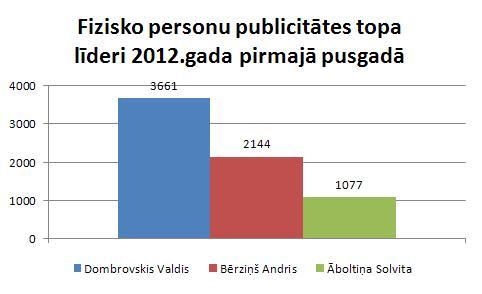 Fizisko personu publicitāte 2012.gada 1.pusgadā