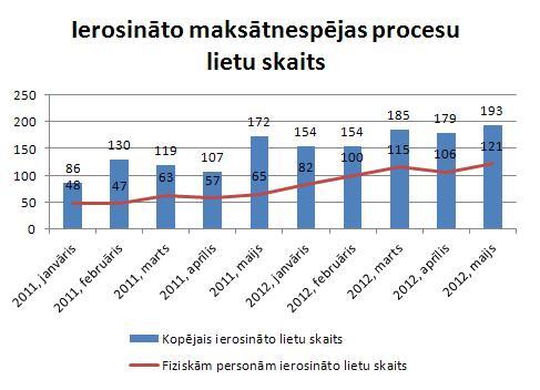 Ierosināto maksātnespējas procesu lietu skaits