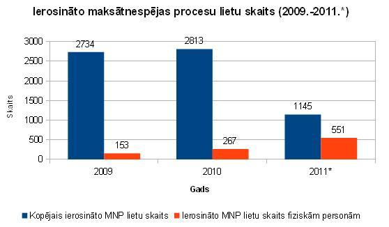 Ierosināto maksātnespējas procesu skaits