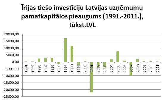 Īrijas investīcijas Latvijā