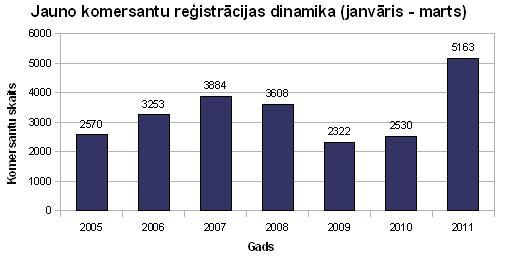 Jauno komersantu reģistrācijas dinamika