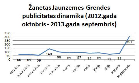 Jaunzemes-Grendes publicitātes dinamika