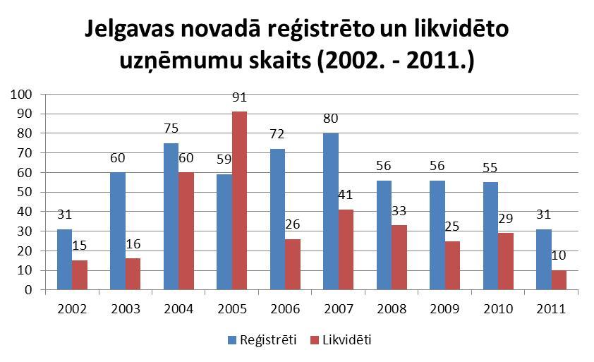 Jelgavas novadā reģistrētie un likvidētie uzņēmumi