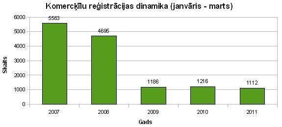 Komercķīlu reģistrācijas dinamika